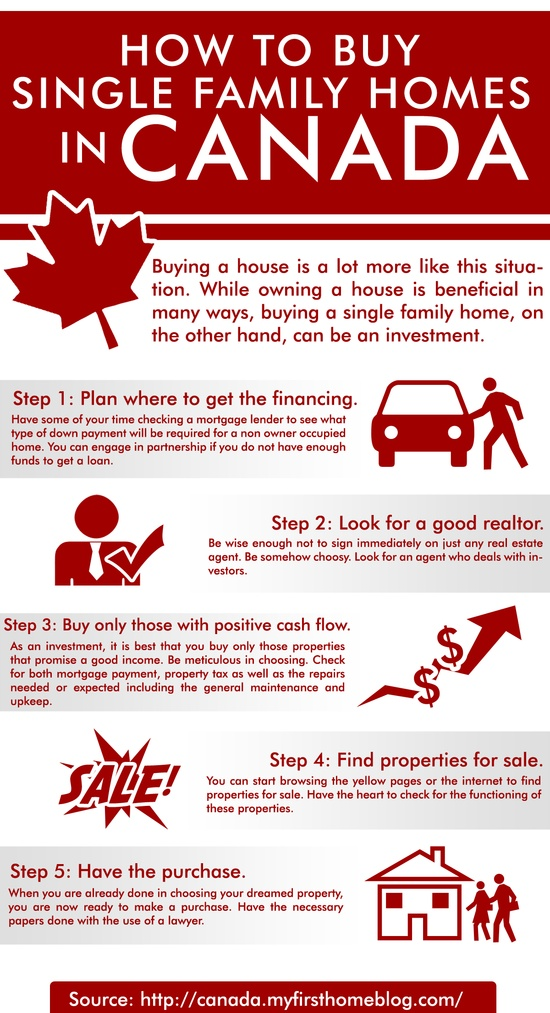 How to buy single family homes in Canada